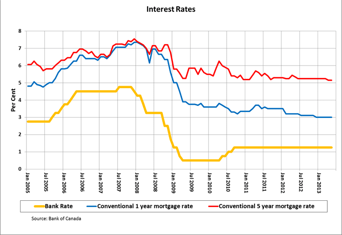 interest_rate_trends_hi-res