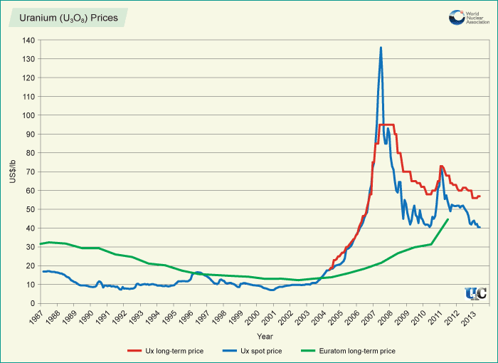 TradeTech  Uranium Prices amp Analysis since 1968