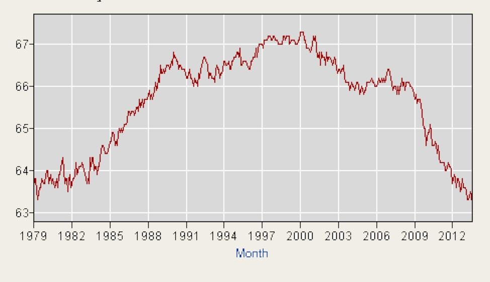 Source: Bureau of Labor and Statistics