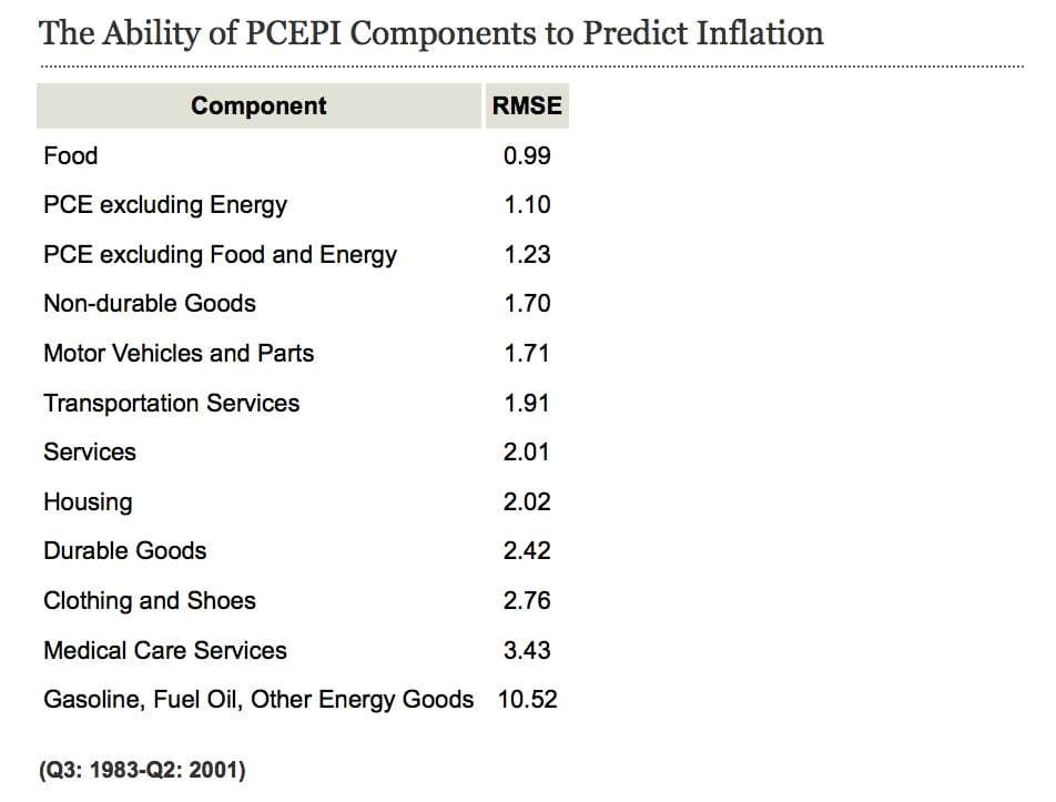 (*The better that past inflation in a component of the PCEPI is able to forecast overall inflation, the better an indicator it is of the true inflation trend. The root-mean-square-error (RMSE) measures how far away a forecast is from the actual measured value and is, therefore, a measure of how good a forecast is. Components with a smaller RMSE are better at forecasting future overall inflation. Here, we see that food has the lowest RMSE, indicating that we might be losing valuable information about trend inflation by removing it from our measure of core inflation.)