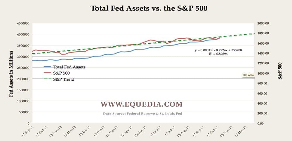 fed-asset-s-&P-500-trend