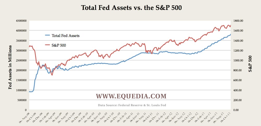 fed-assets-vs-s&P-500