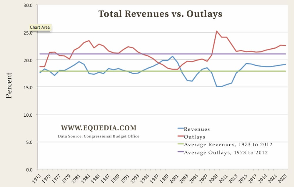 total-revenues-vs-outlays1
