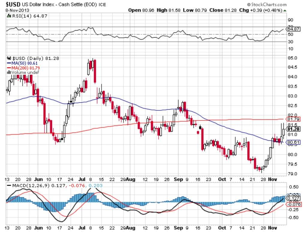 US-Dollar-Index-Nov-8-2013