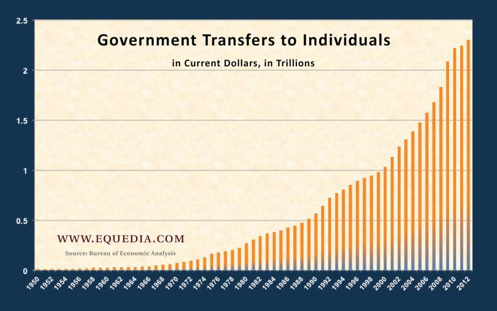 governmenttransfers