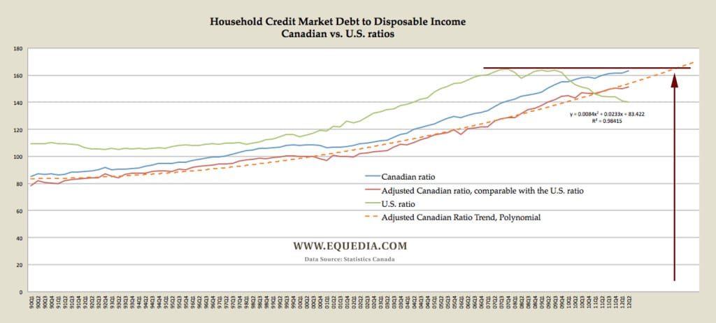household-debt-ratio-us-vs-can