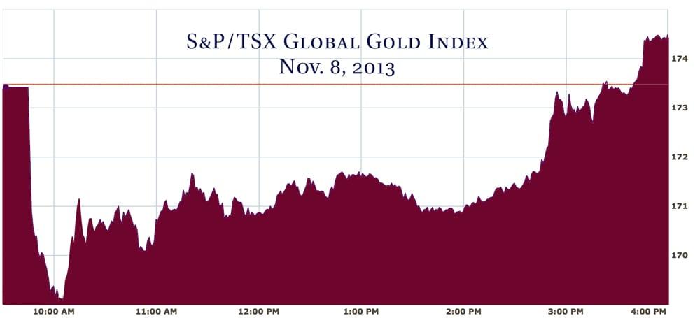 tsx-gold-index