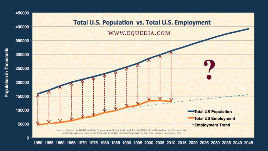 us-populationvsuseomployment