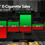Smokin' E-Cigarette Sales Burning the Real Things