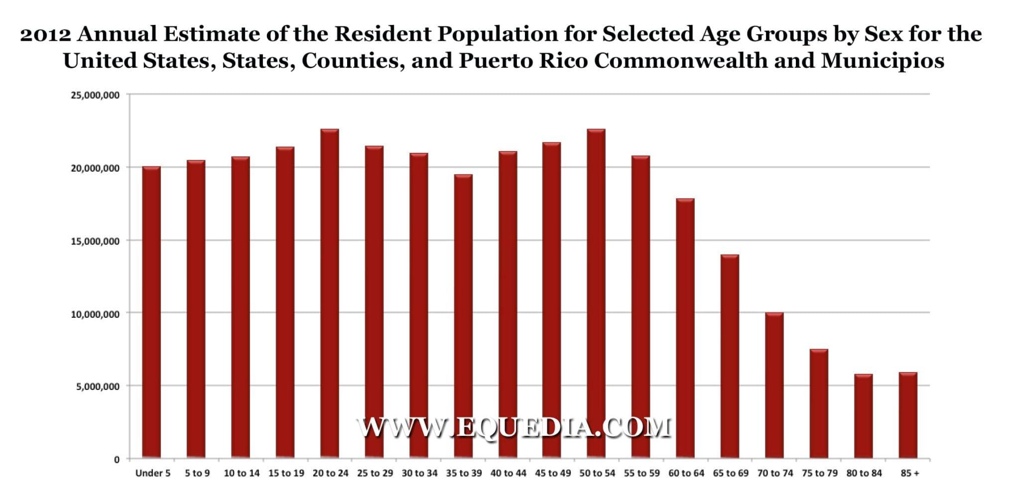 2012-POPULATION