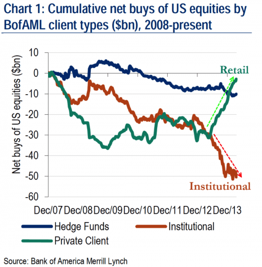 bofAML buys and sells