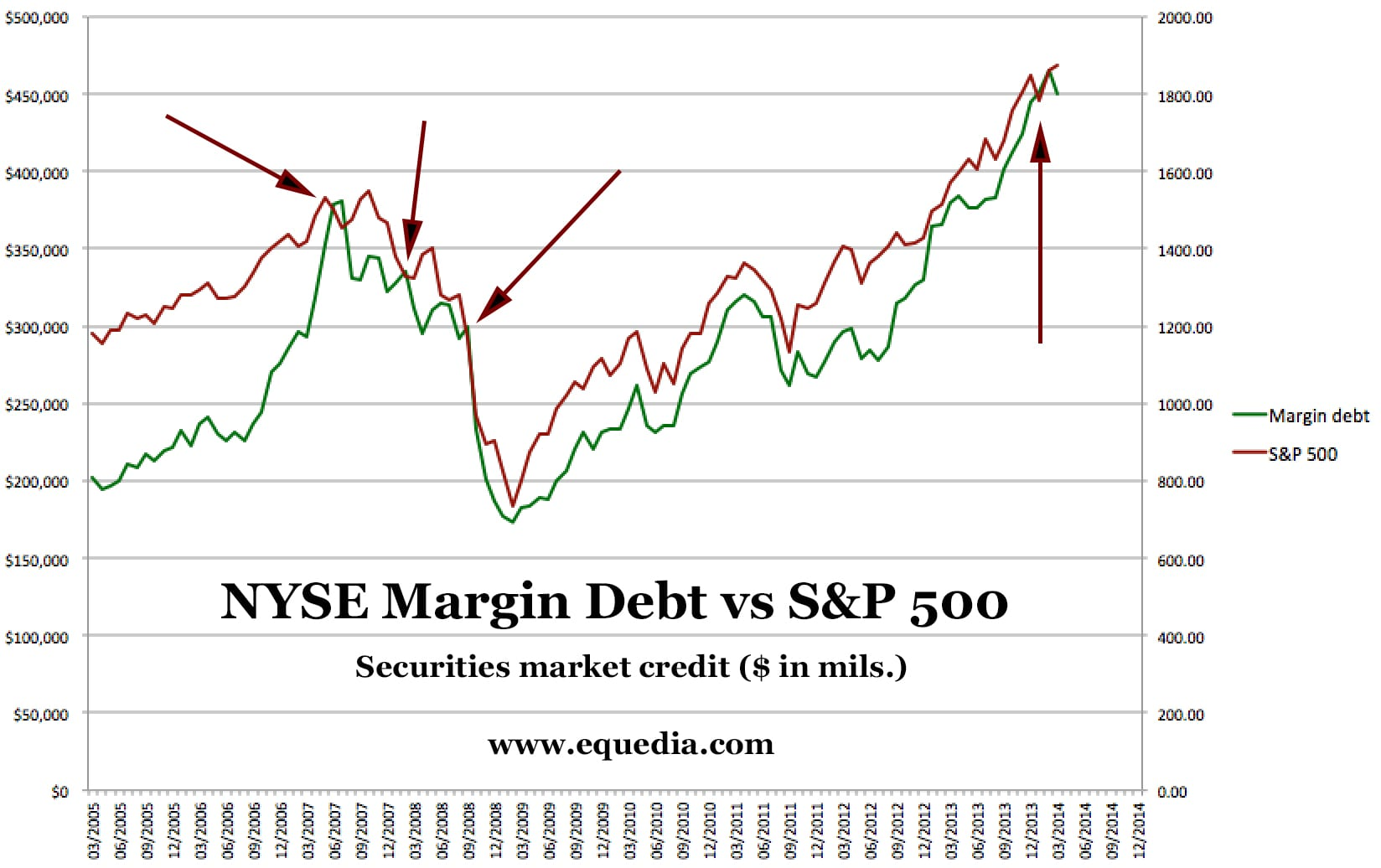 nyse-margin-debt-and-s-and-p