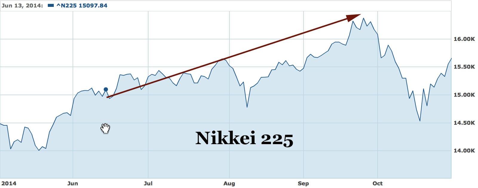 nikkei225june2014