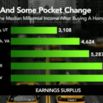 Millennials Priced Out of Cool U.S. Housing Markets