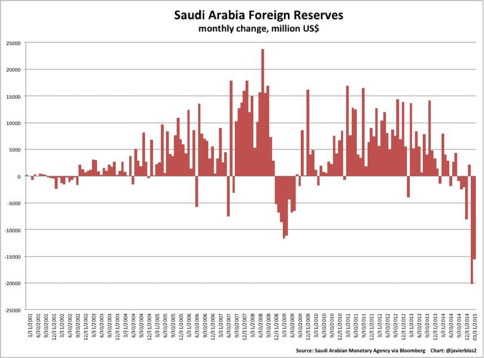 saudiarabiaforeignreserves