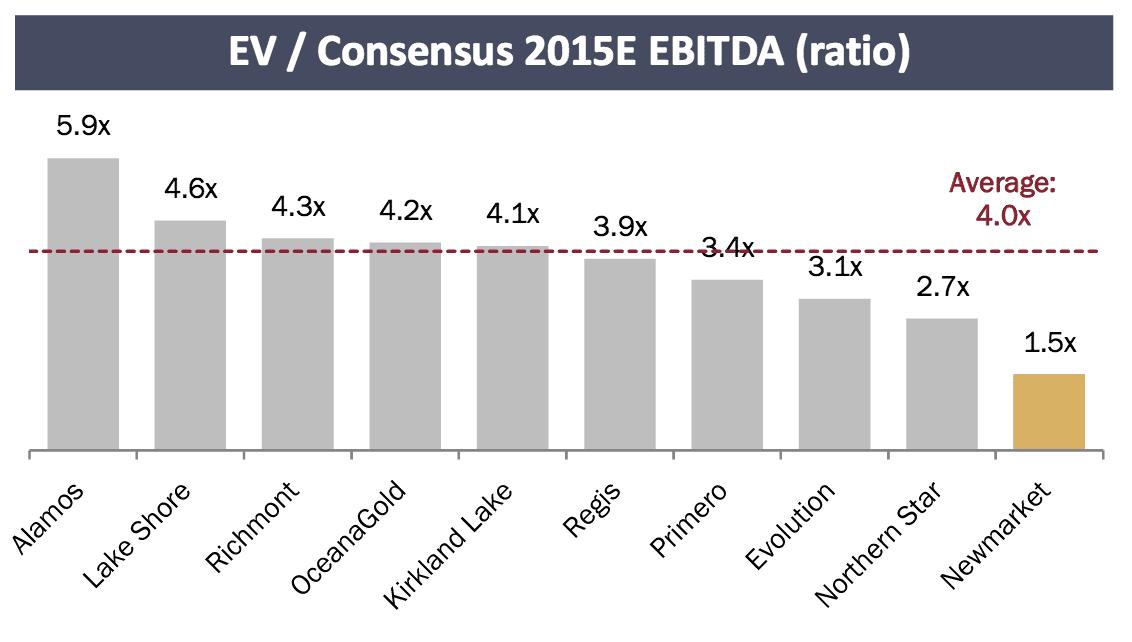 EV Consensus 2015E EBITA