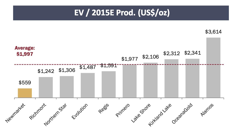 EV:2015E Prod