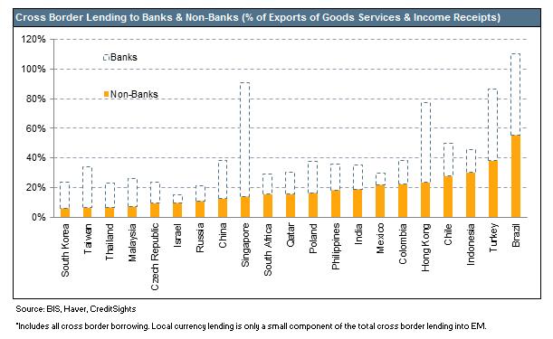cross border debt