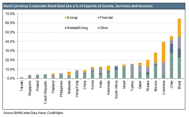 hard currency bonds