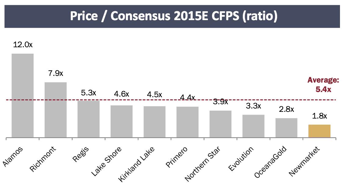 price:consensus 2015 CFPS