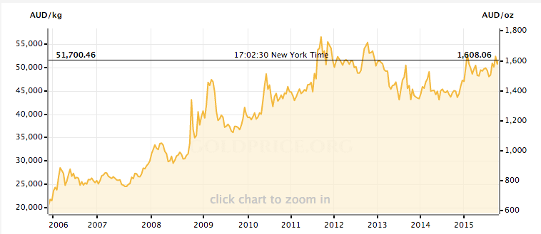 Gold price in Aussie Dollar