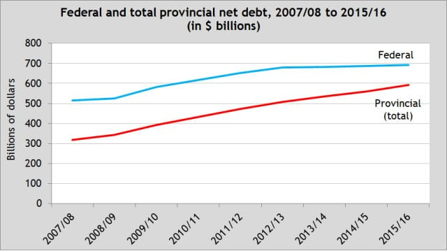 010816 govt debt chart rev