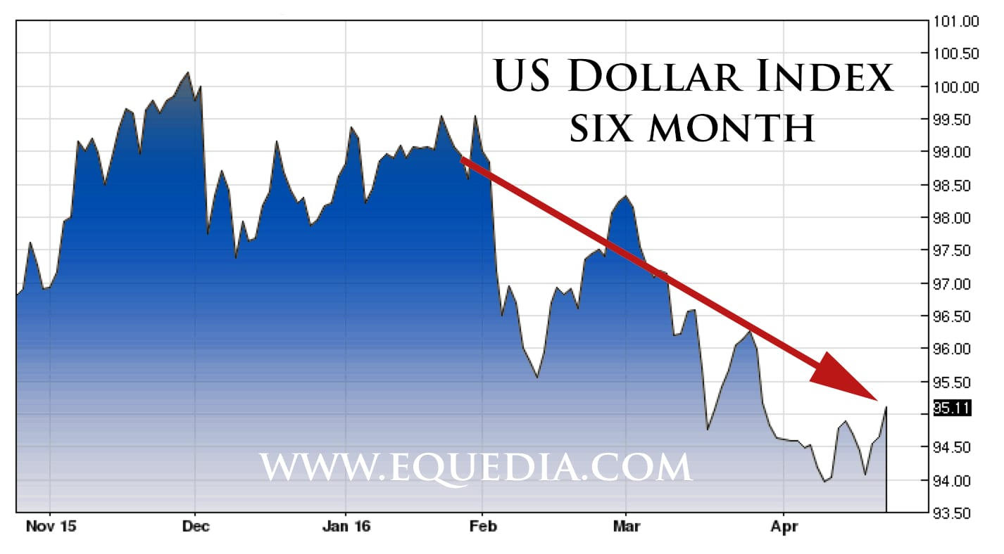 us-dollar-index-april-2016