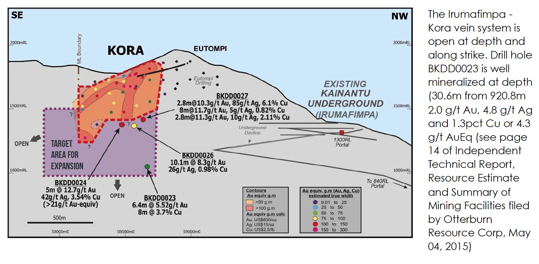 Kora Expansion Target