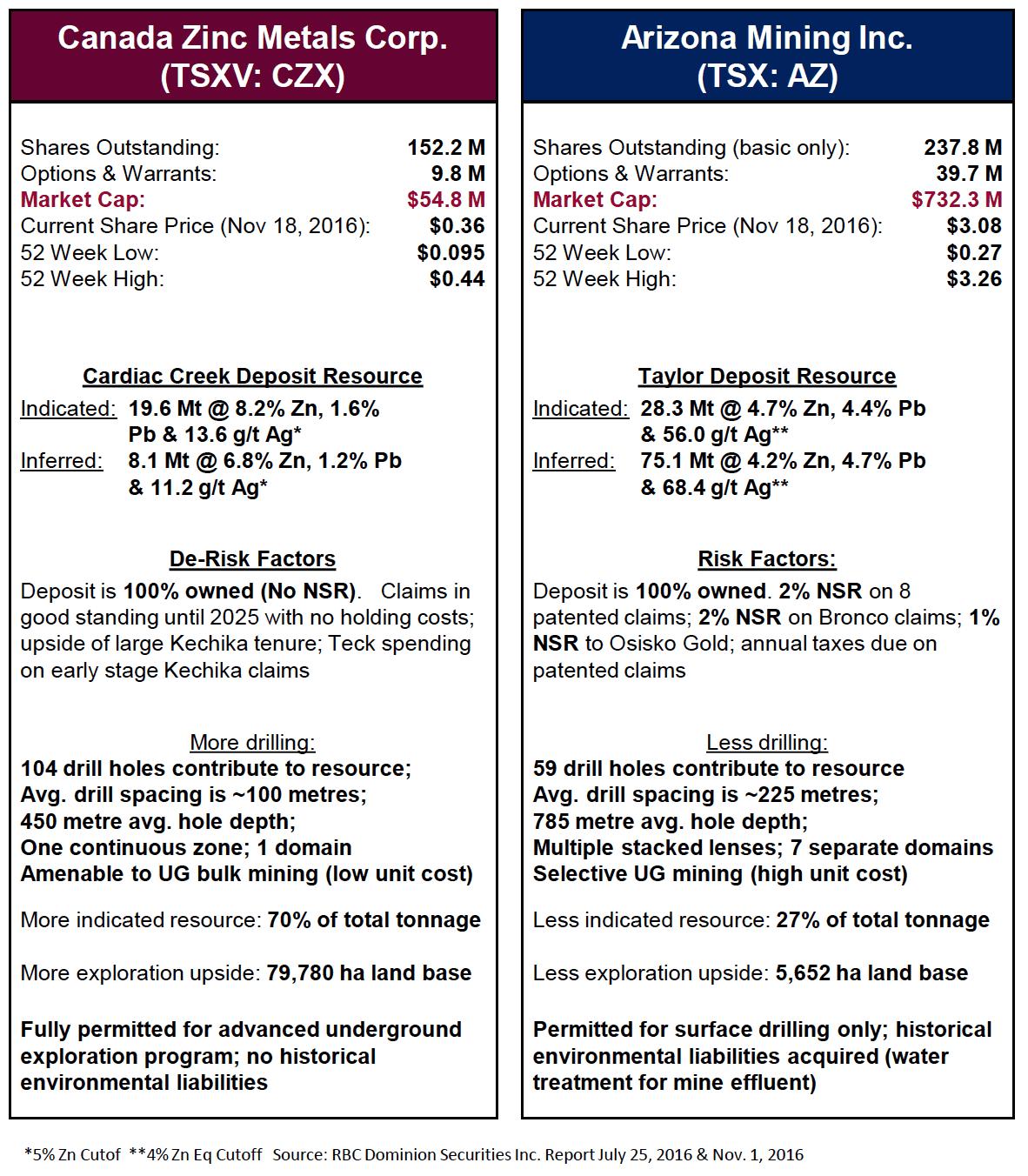 czx-vs-az