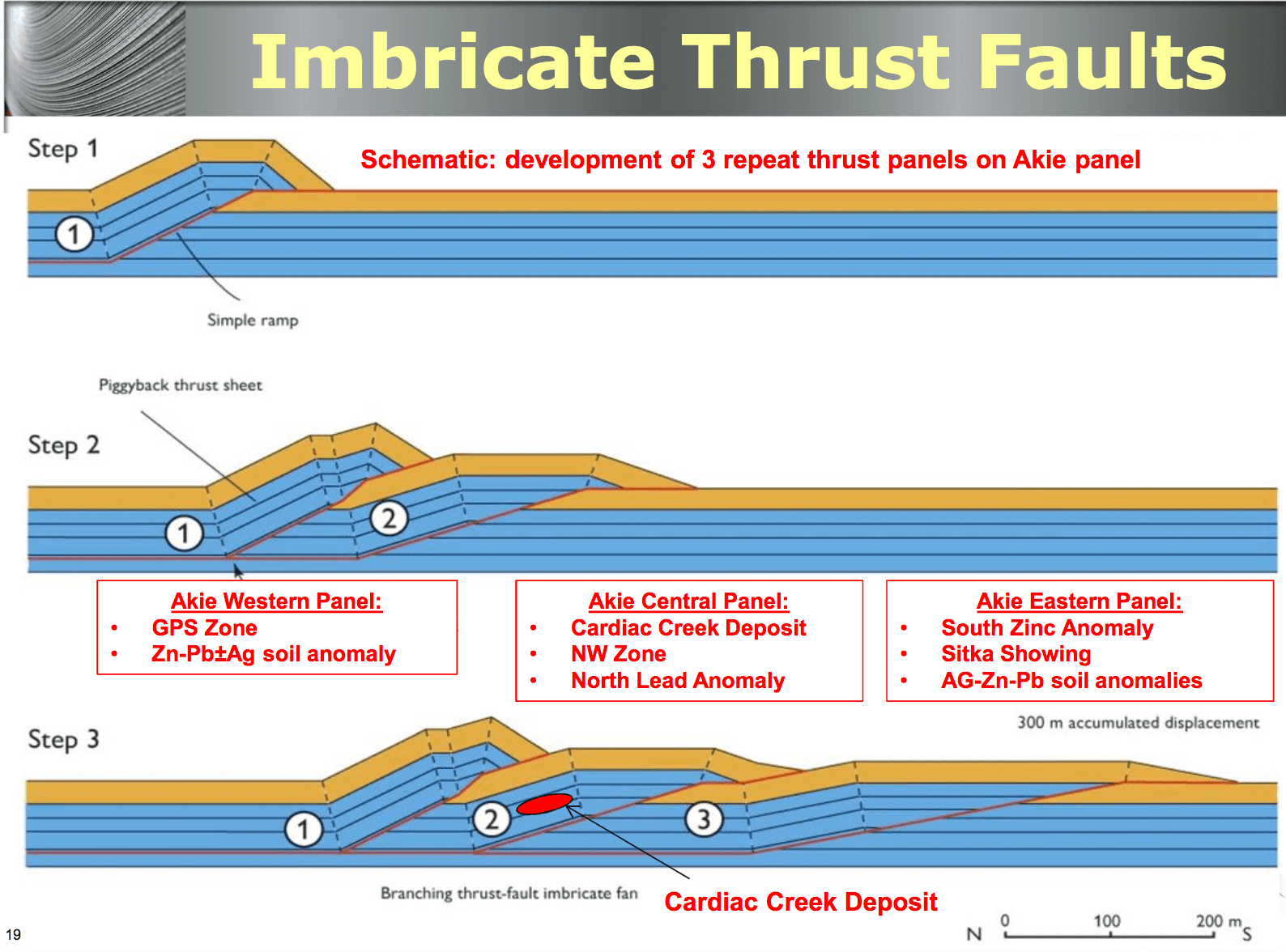 imbricate-thrust-faults