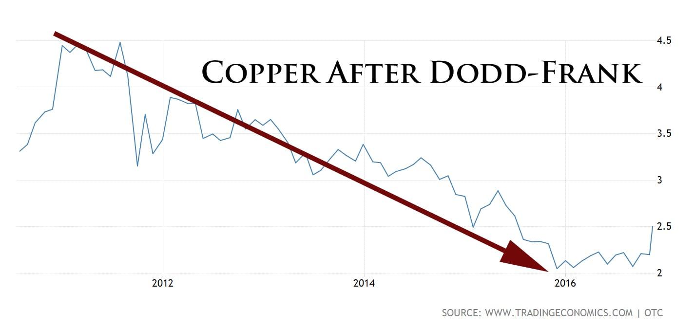 copperafterdoddfrank
