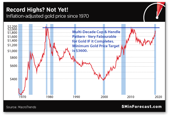 inflation-adjusted gold price since 1970