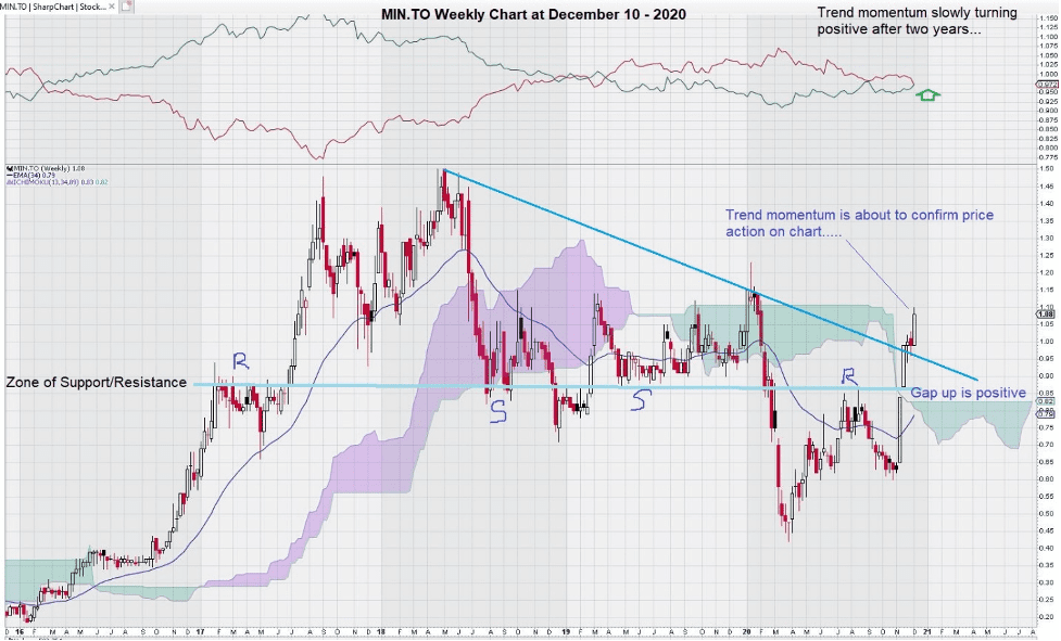 Excelsior Mining Corp. (TSX:MIN) chart weekly
