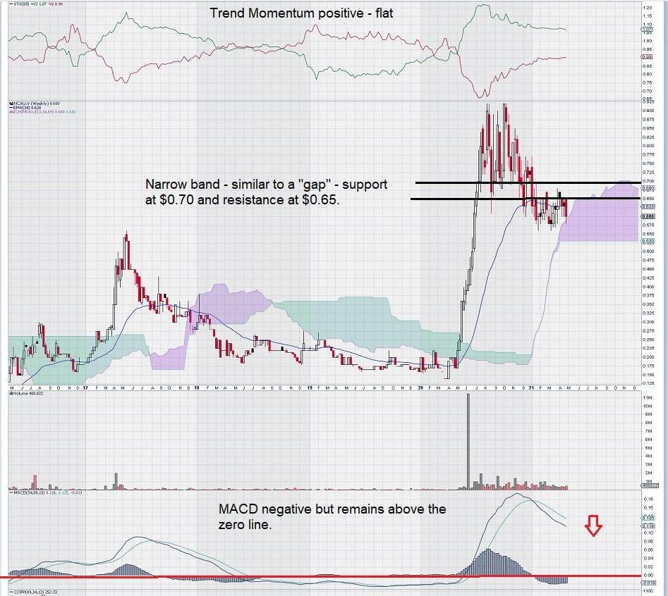 Newcore Gold NCAU Stock Chart April 2021