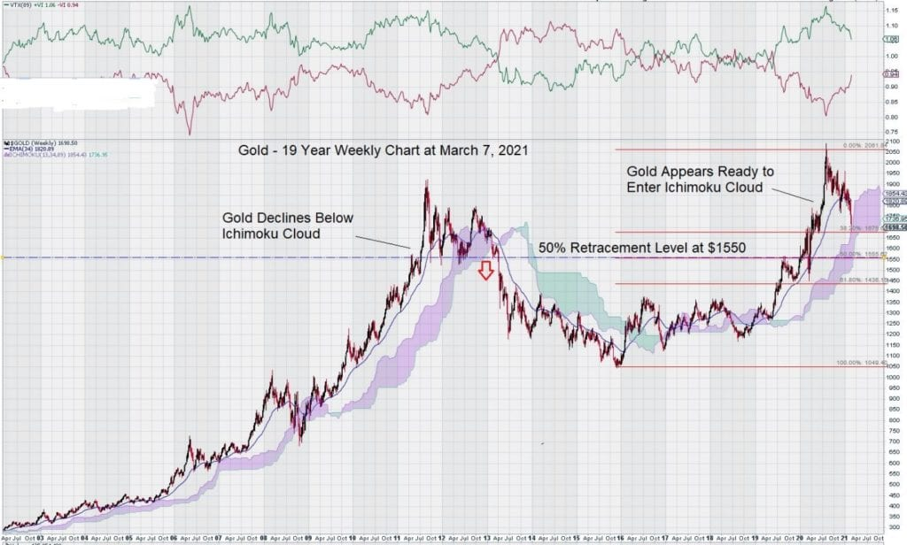 Gold 19 weekly chart march 2021