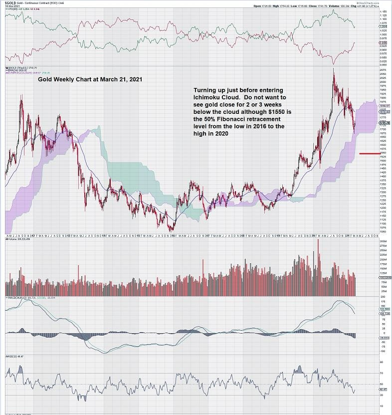 gold weekly chart March 21, 2021