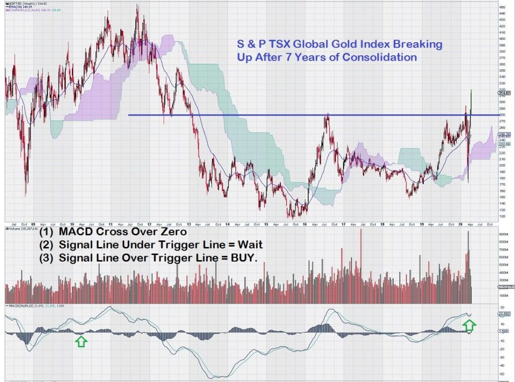 S&P TSX Global Gold Index Breakout