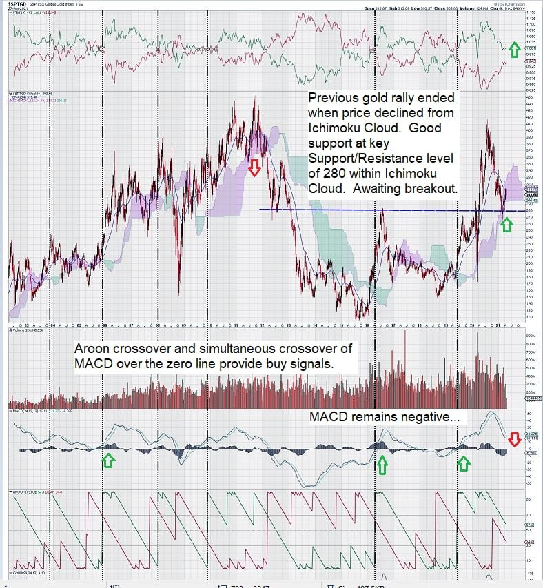 gold chart awaiting breakout