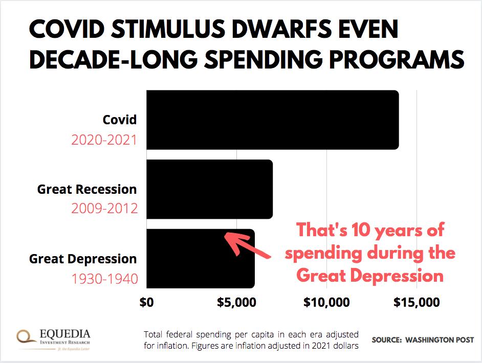 covid stimulus dwarfs even decade-long spending programs graph
