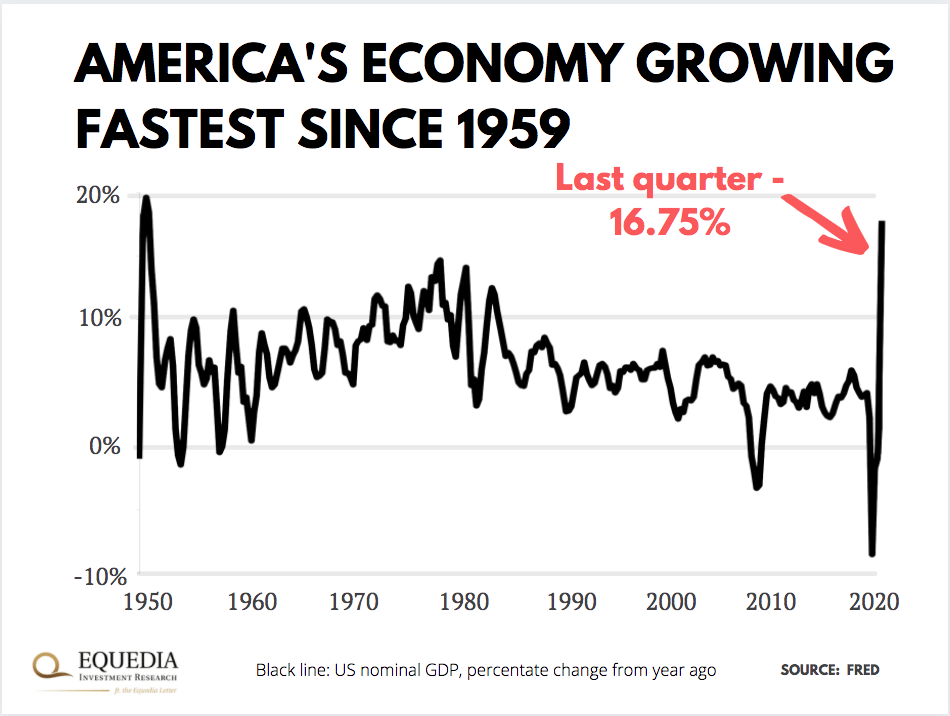 fastest us growth since 1959 chart